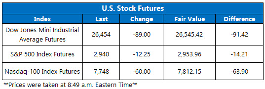 Stock Futures Chart Aug 2