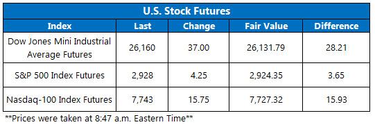 Stock Futures Chart Aug 20
