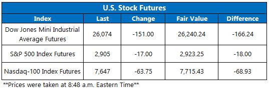 Stock Futures Chart Aug 23