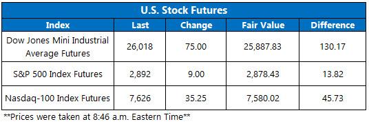 Stock Futures Chart Aug 27