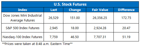 Stock Futures Chart Aug 30