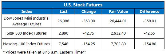 Stock Futures Chart Aug 5