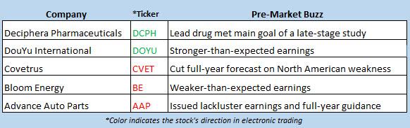 stock market news aug 13