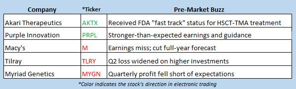 stock market news aug 14