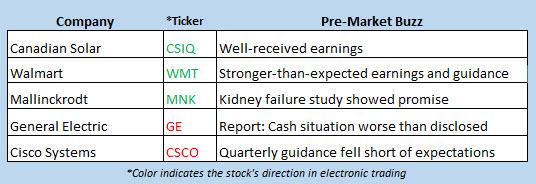 stock market news aug 15