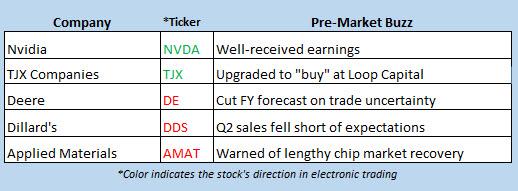stock market news aug 16