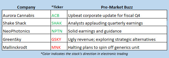 stock market news aug 6