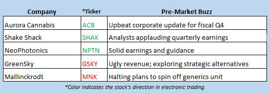 stock market news aug 6