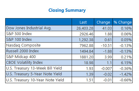 closing index summary aug 30
