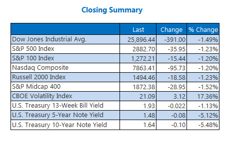 closing indexes aug 12