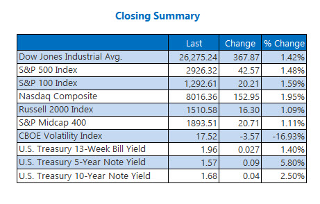closing indexes aug 13