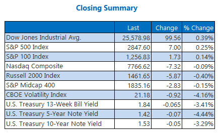 Closing Indexes Aug 15