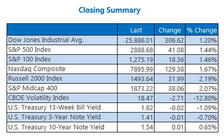 Closing Indexes Aug 16