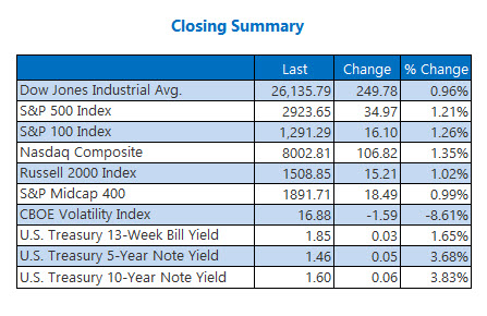 Closing Indexes Aug 19