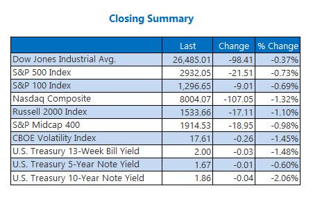 closing indexes aug 2