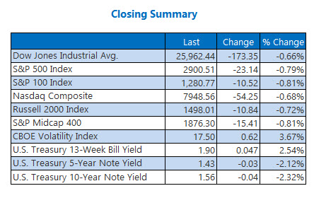 closing indexes aug 20
