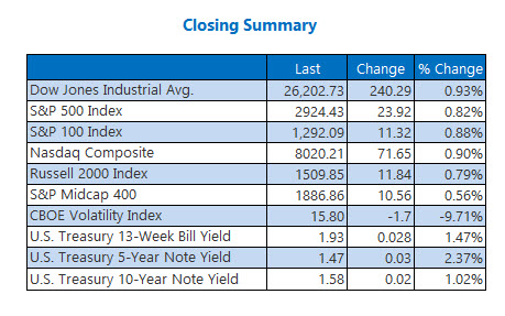 closing indexes aug 21