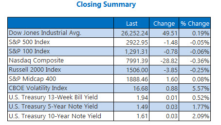 Closing Indexes Aug 22