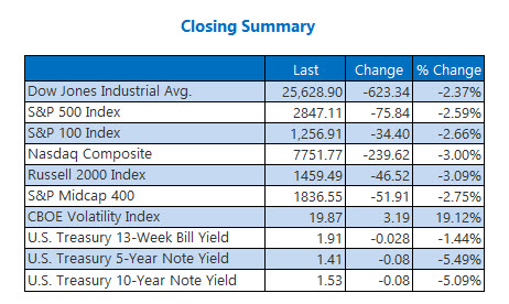 Closing Indexes Aug 23