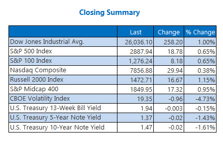 Closing Indexes Aug 28