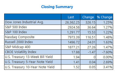Closing Indexes Aug 29