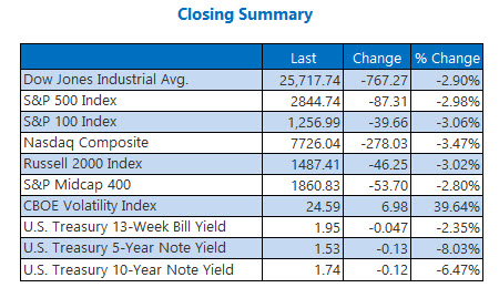 closing indexes aug 5