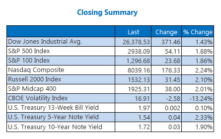closing indexes aug 8