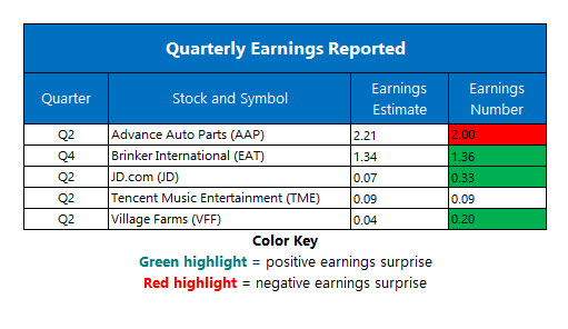 corporate earnings aug 13