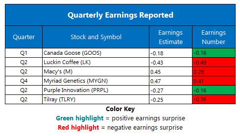 Corporate Earnings Aug 14