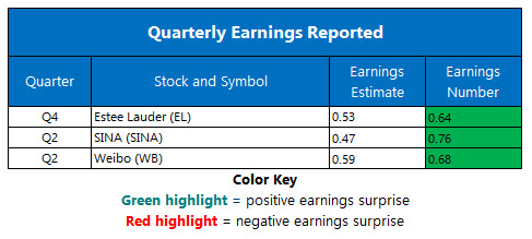 Corporate Earnings Aug 19