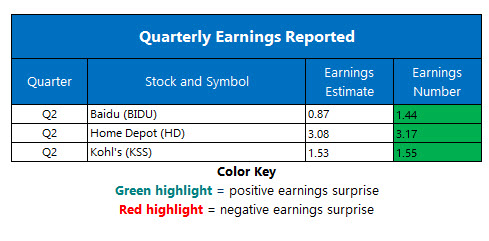 corporate earnings Aug 20