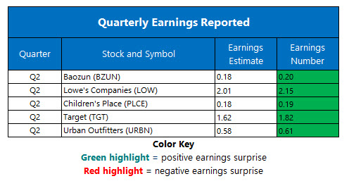 corporate earnings aug 21