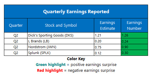 corporate earnings aug 22