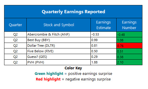 Corporate Earnings Aug 29