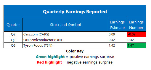 corporate earnings aug 5