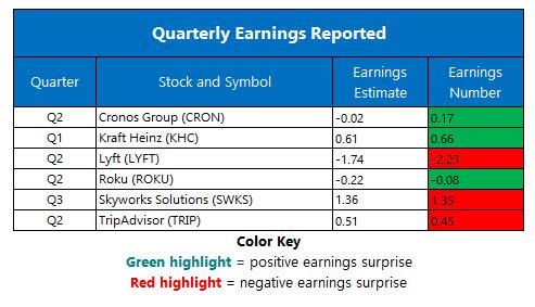 Corporate Earnings August 8