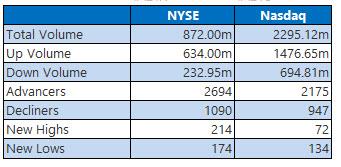 NYSE and Nasdaq Aug 13