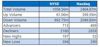 NYSE and Nasdaq Aug 14