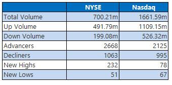 NYSE and Nasdaq Aug 21