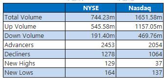 NYSE and Nasdaq Aug 26