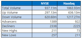NYSE and Nasdaq Aug 27