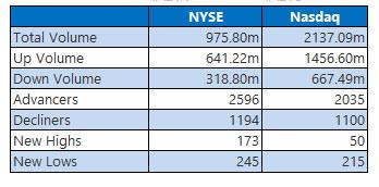NYSE and Nasdaq Aug 6