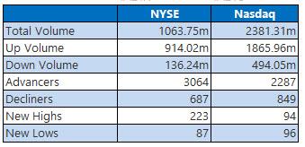 NYSE and Nasdaq Aug 8