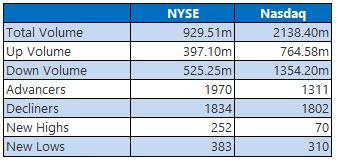 NYSE and Nasdaq Aug15