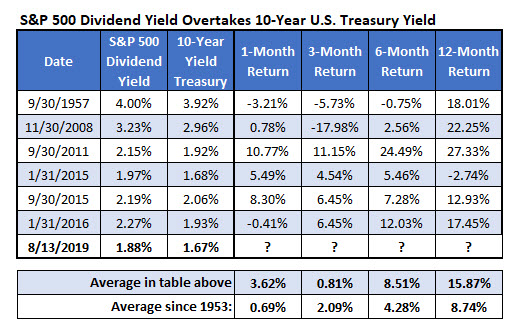 spx dividend yield returns