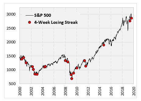 spx four week losing streaks
