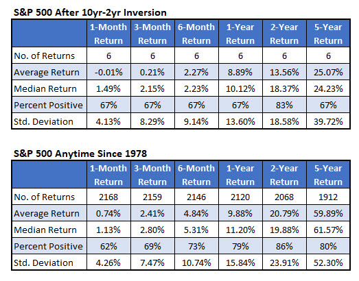spx post inversion returns vs anytime returns aug 20