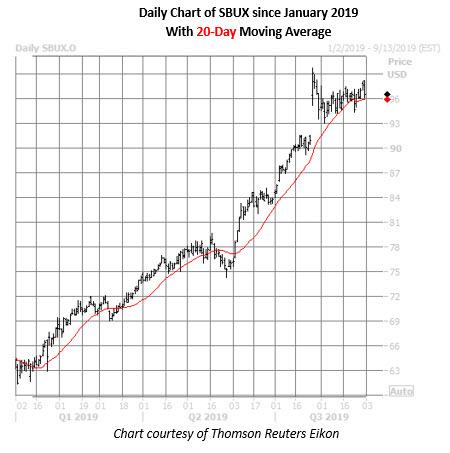 sbux daily chart aug 30