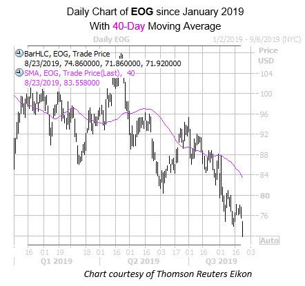 WKEND EOG Chart Aug 23