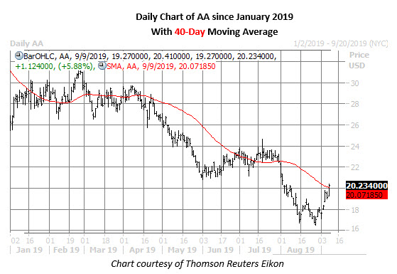 aa stock daily price chart on sept 9